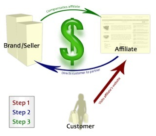 Must Know About Affiliate Marketing ~ Geek Weeks | Must Know About Affiliate Marketing | Scoop.it