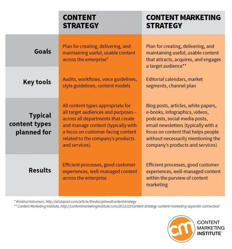 How to revamp your content marketing strategy [with worksheets] | education | Scoop.it