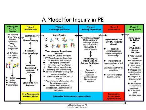 A model for inquiry in PE | Leading Schools of the Future | Scoop.it
