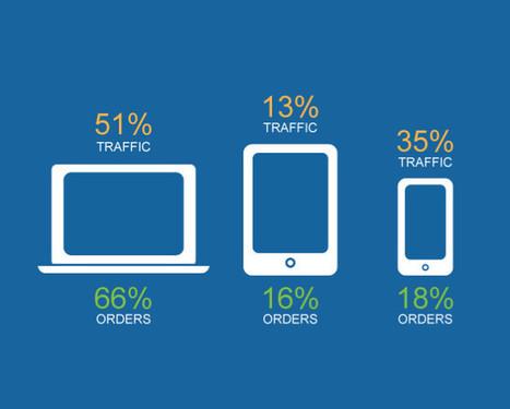 What's Driving Digital Commerce Growth? One Word: Phones | Demandware Blog | Ecommerce Software Blog – Demandware | Colis Privé | Scoop.it