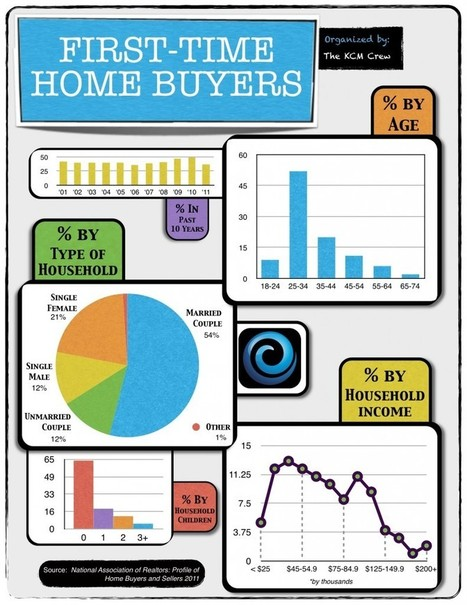 First Time Buyers: The Stats | Real Estate Plus+ Daily News | Scoop.it