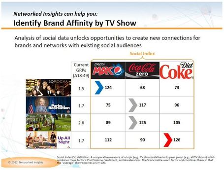 Networked Insights » How-to Unlock Hidden Value and Maximize Revenue with SocialTV Data | screen seriality | Scoop.it