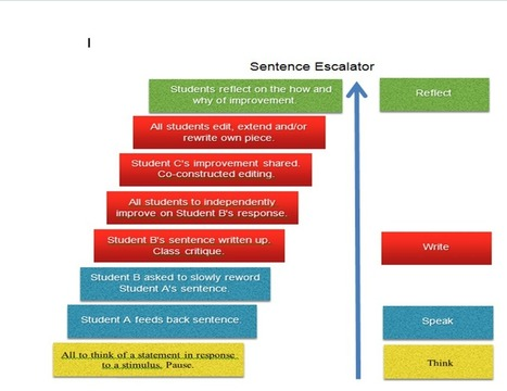 My butterfly: the sentence escalator | Marking and Feedback | Scoop.it