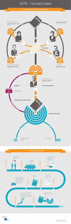 Il percorso di ACTA al Parlamento europeo | ACTA Rassegna Stampa Giornaliera | Scoop.it