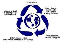 L'avenir de l'industrie est-il dans l'open source ? | CRM et communauté | Scoop.it