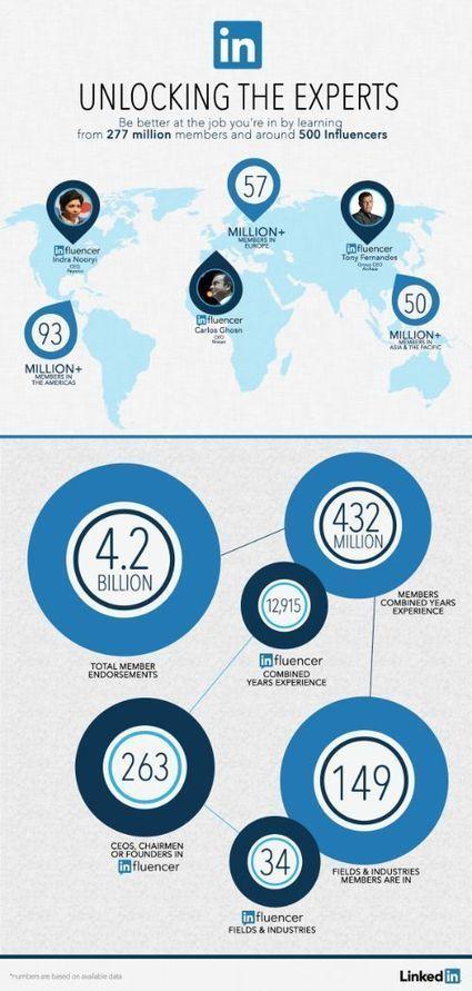 LinkedIn influencer: il publishing fa brand - PMI.it   Youcanprint   Scoop.it