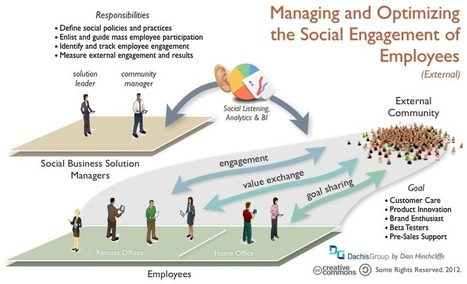 How To Accelerate Social Business Using Employee Advocates - | Employee Advocates | Scoop.it