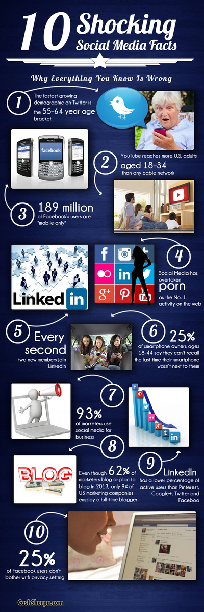 10 shocking social media facts [INFOGRAPHIC]