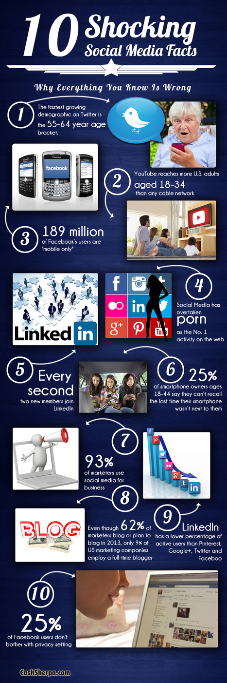 10 Shocking Social Media Facts | Danger  and benefits of social media use among people | Scoop.it