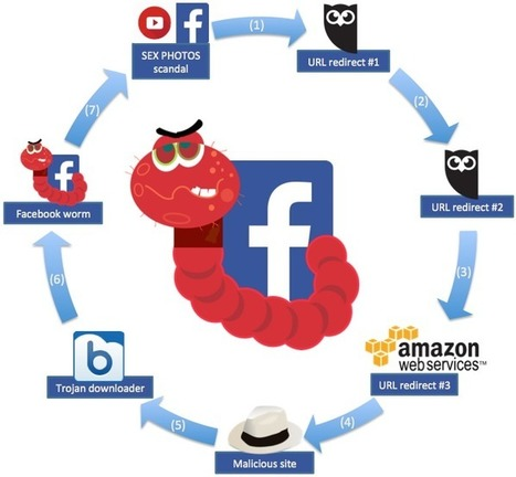 New Facebook Worm Variant Leverages Multiple Cloud Services | Technology by Mike | Scoop.it
