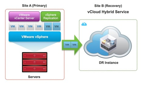Introducing #VMware #vCloud #Hybrid Service - #DisasterRecovery : Making #Cloud DR Simple and Affordable | Information Security #InfoSec #CyberSecurity #CyberSécurité #CyberDefence | Scoop.it