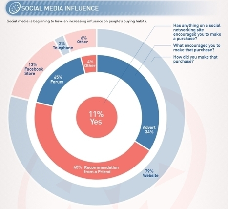 What's pushing people to purchase on social media [INFOGRAPHIC] | Travelopedia | Scoop.it