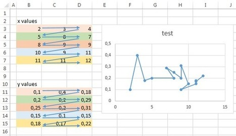 How to use rectangular range as chart data - E90E50fx | FrankensTeam's Excel Collection | Scoop.it