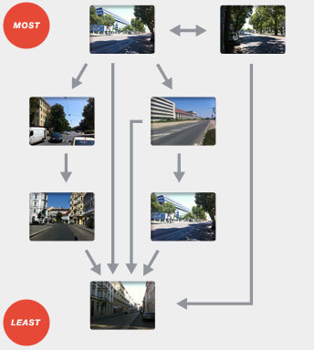 MIT scientifically defines 'curb appeal' using Google Street View | SmartPlanet | green streets | Scoop.it