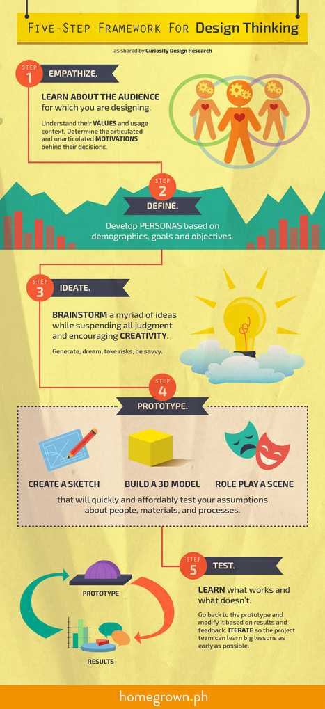 [Infographic] Five step framework for Design Thinking | Learning, Learning Technologies & Infographics - Interest Piques | Scoop.it