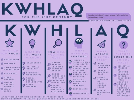 An Update to the Upgraded KWL for the 21st Century | Information Technology Learn IT - Teach IT | Scoop.it