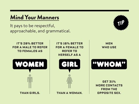 This Pronoun Will Make You Irresistible to Women | Linguistics | Scoop.it