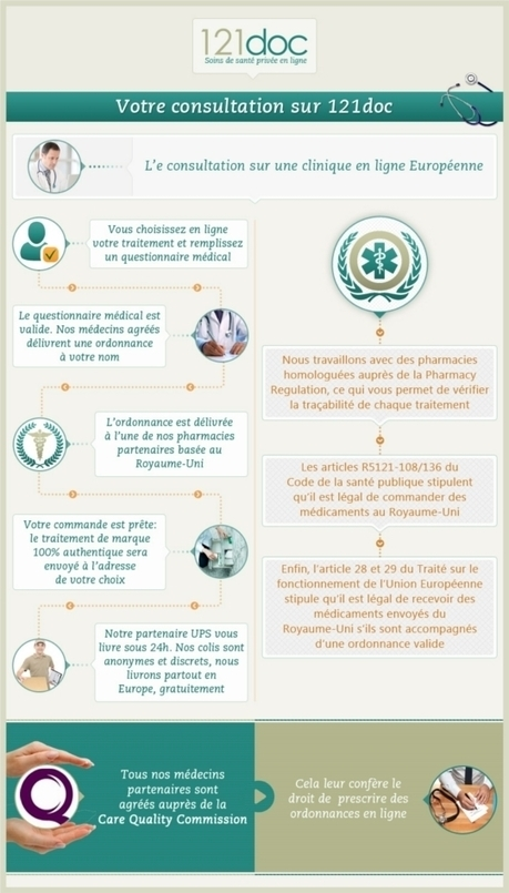 La télémédecine et une ePharmacie sont associées dans une ... | le monde de la e-santé | Scoop.it