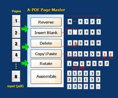 Master your PDF page. [A-PDF.com] | Batch Rearrange PDF Page Order | Scoop.it