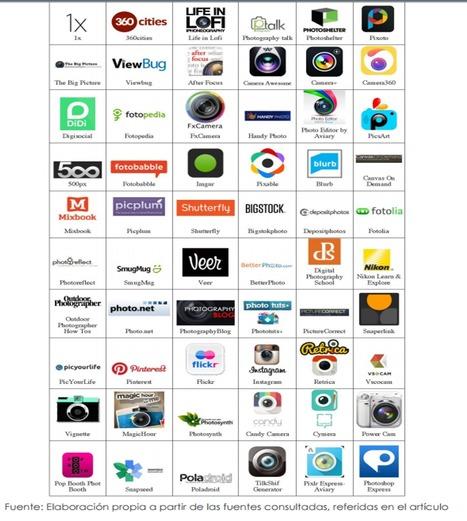 Análisis de la identidad visual de las principales empresas del sector de la fotografía digital/ Ana Bermejo Blas, Manuel Montes Vozmediano | Comunicación en la era digital | Scoop.it
