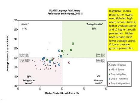 On Statistics & Teacher Evaluation | MASSP News | Scoop.it