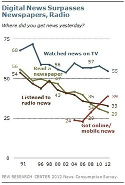 In Changing News Landscape, Even Television is Vulnerable | cross pond high tech | Scoop.it