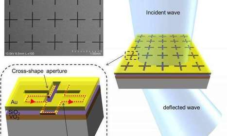 New metamaterial paves way for terahertz technologies | Fragments of Science | Scoop.it