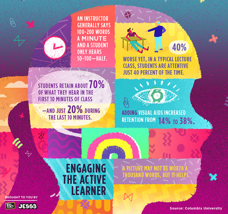 Infographic: Engaging the Active Learner | Atomic Learning Blogs | 21st Century Teaching & Learning Resources | Scoop.it
