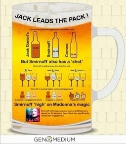 [INFOGRAPHIC] Jack Leads The Pack   INFOGRAPHICS   Scoop.it