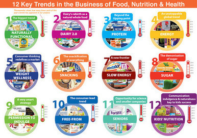 Top 12 trends for food, nutrition and health | Eating Healthy Living Well | Scoop.it