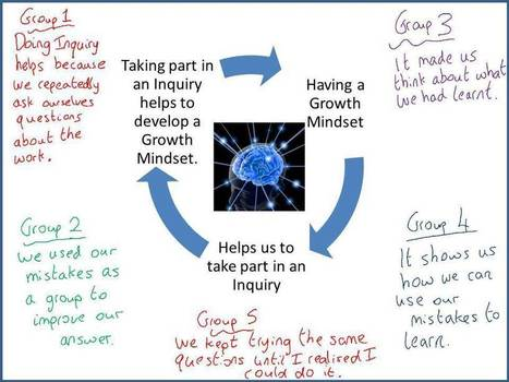 Inquiry Lesson Study | Maths teaching ideas | Scoop.it