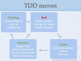 coding is like cooking: TDD in terms of states and moves | TDD | Scoop.it