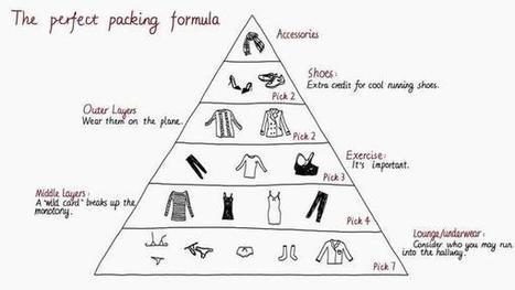La fórmula para hacer el equipaje perfecto | Chismes varios | Scoop.it