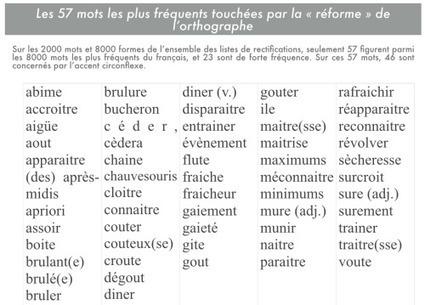 Pistes pédagogiques pour enseigner avec la nouvelle orthographe | FLE et nouvelles technologies | Scoop.it