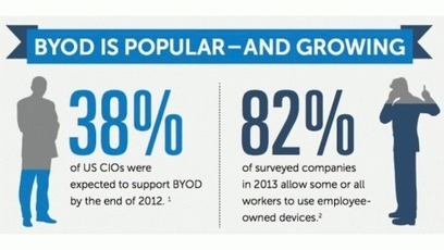 BYOD: What Does a Company Do? | hotel wifi | Scoop.it