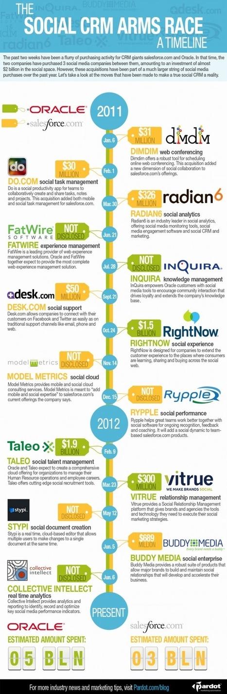 Infographie N° 4 : Social CRM le combat Oracle/SalesForce | MeilleurContact Télétravail et Relation Client | RelationClients | Scoop.it