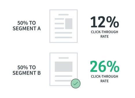 5 Split Tests You Can Run Today to Write More Engaging Email Content | Email Marketing Tips | Scoop.it