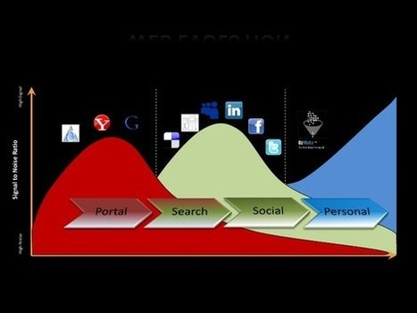 Beyond the interest graph signal | interest graph marketing | Scoop.it