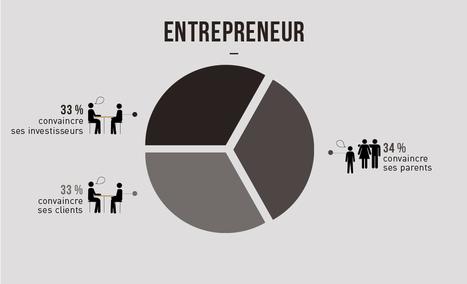 Les métiers déchiffrés : 16 jobs expliqués en infographie.   Entrepreneuriat dans tous ses états   Scoop.it
