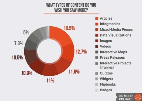 Survey Of 500+ Publishers Reveals How They Want To Be Pitched   Public Relations & Social Media Insight   Scoop.it