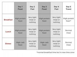 Precision Nutrition » Intermittent Fasting Seminar – Part 1 | get in shape | Scoop.it