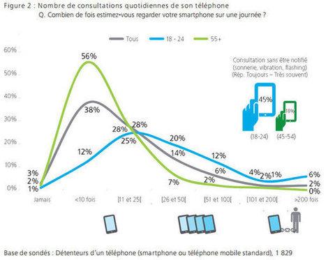 [Etude] Les Français et leur smartphone : partout, tout le temps, en multitâches | Usages web et mobiles, tendances et comportements d'achat | Scoop.it