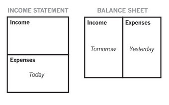 What Does Your Financial Tomorrow Look Like?   Financial Markets   Scoop.it