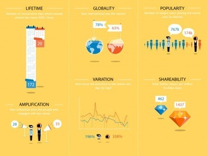 Facegroup » How Stuff Spreads #1: Gangnam Style vs Harlem Shake – Full Study and Data Visualization | Tech, Design, Web  & Future Web - Cool Web Stuff | Scoop.it