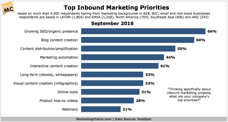 Inbound Marketing Priorities Center on SEO, Content - MarketingCharts | The MarTech Digest | Scoop.it