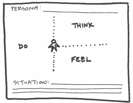 How to Use Persona Empathy Mapping | UX Magazine | digital marketing strategy | Scoop.it