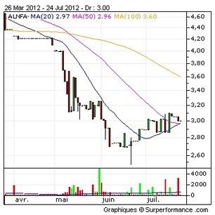 NOTREFAMILLE.COM : Chiffre d'affaires du 2ème trimestre 2012 | Zone bourse | L'écho d'antan | Scoop.it