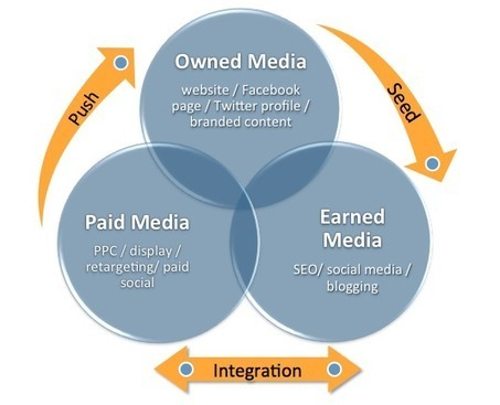 Creating a Multi-Channel Content Marketing Strategy | Social Media and Digital Communication | Scoop.it