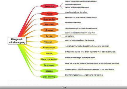 S'initier au mindmapping en enseignement | Formation et culture numérique - Thot Cursus | Éducation aux médias | Scoop.it