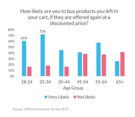 What Motivates Consumers to Complete E-Commerce Purchases? | Product Management | Scoop.it